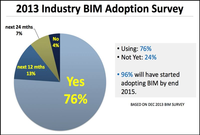Singapore BIM adoption survey