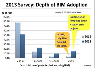Singapore depth of BIM adoption