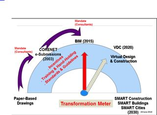 Singapore transformation paper to smart cities