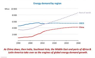 Energy demand by region IEA World Eenrgy 2014