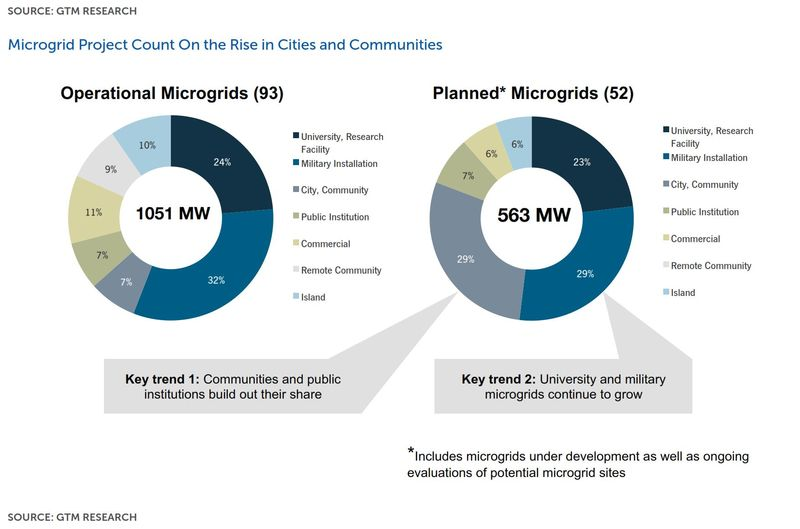 Microgrids who is building them GTM Research