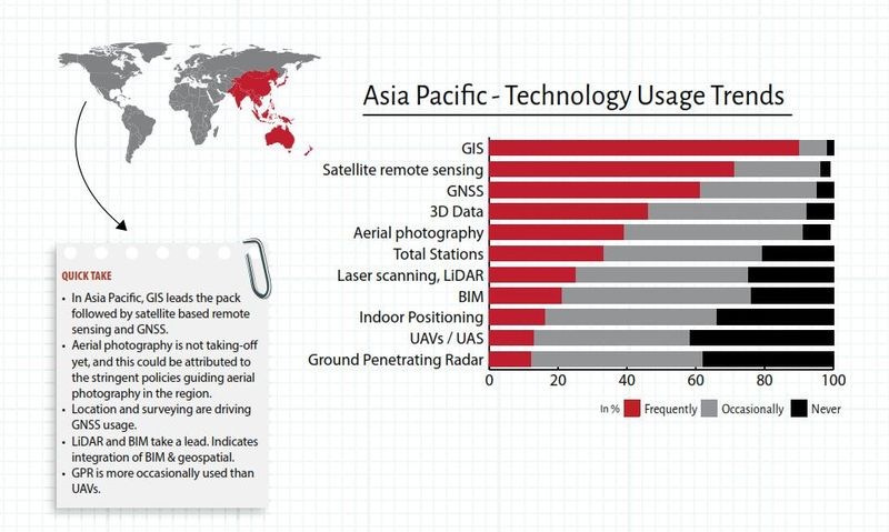 Geospatial World Survey technologies used asiapacific