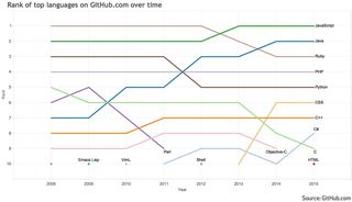 GitHub language rankings Aug 2015