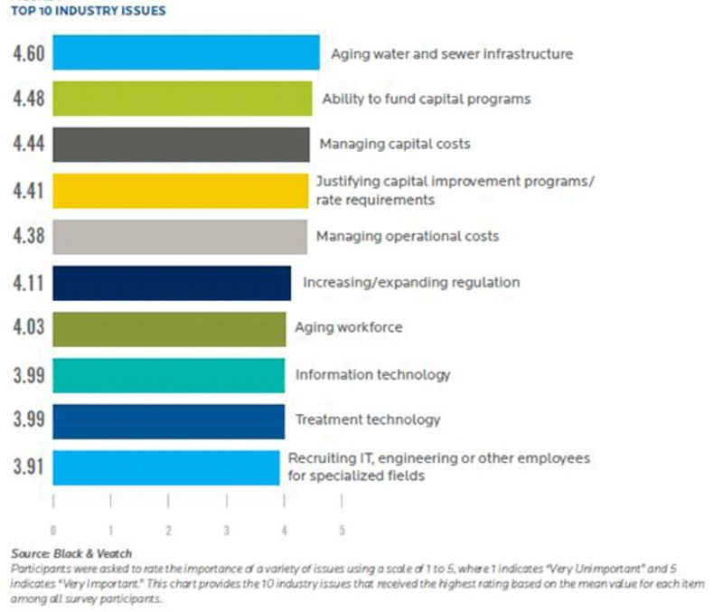 Top Issues Facing Utilitier 2014 Black and Veatch