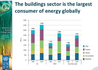 Building sector energy consumption 1990-2010