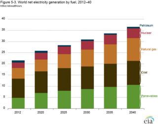 Electricity generation by fuel type 2012 to 2040 EIA 2016 figure_5-3