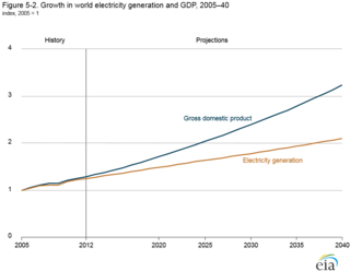 Electricity generation and GDP EIA figure_5-2