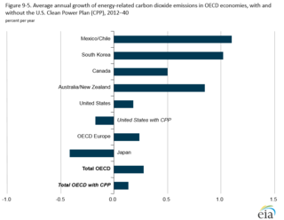 Emissions for OECD countries including US with and without CPP figure_9-5