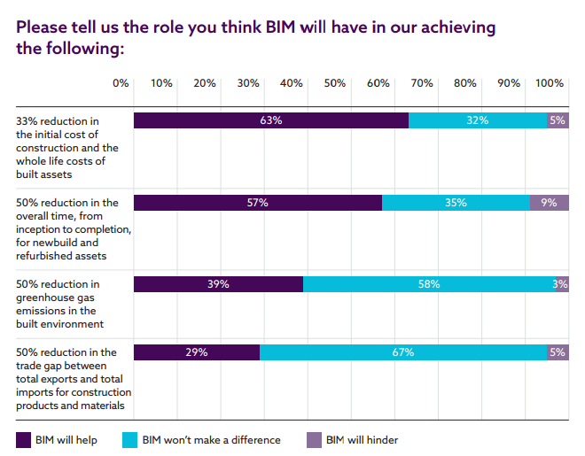 BIM benefits NBS survey 2016