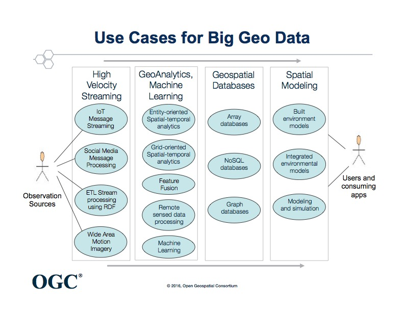 OGC use_case_for_big_data