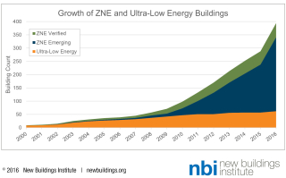 Growth of net zero energy buildings to 2016 GTZ_2016_List_Fig2