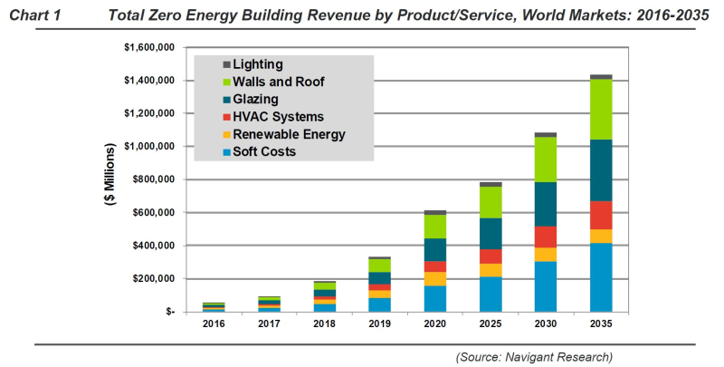 Zero net energy buildings growth Navigant Research 2016
