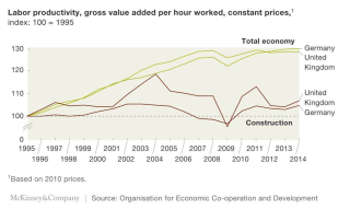 Construction productivity germany UK