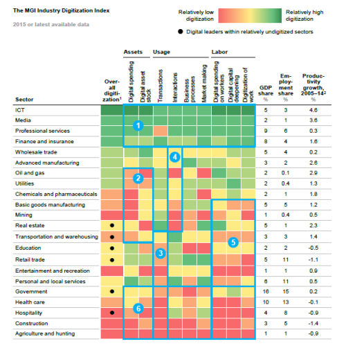 MGI digitization index