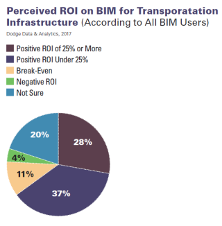 BIM in infrastructure Dodge Benefits ROI