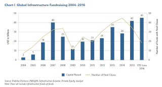 Infrastructure fund raising 2004 2016 Probitas