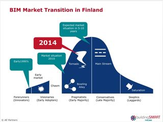 Finland BIM Market Transition 2014