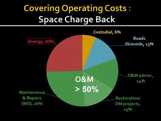 Birgitta Foster Building Operating costs