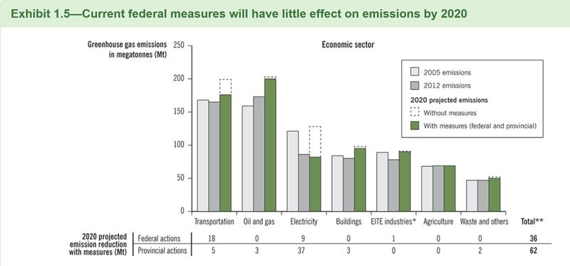 Canada federal measures impact on emissions by 2020
