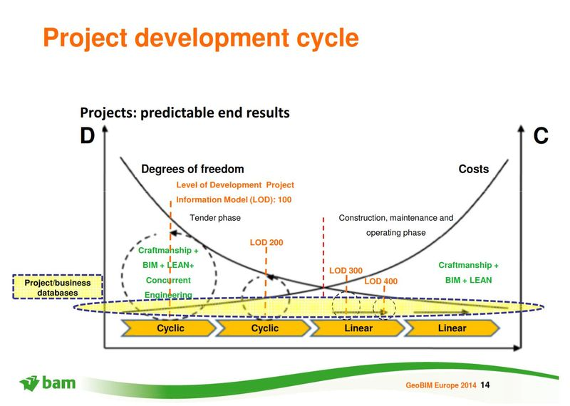 BAM project development cycle