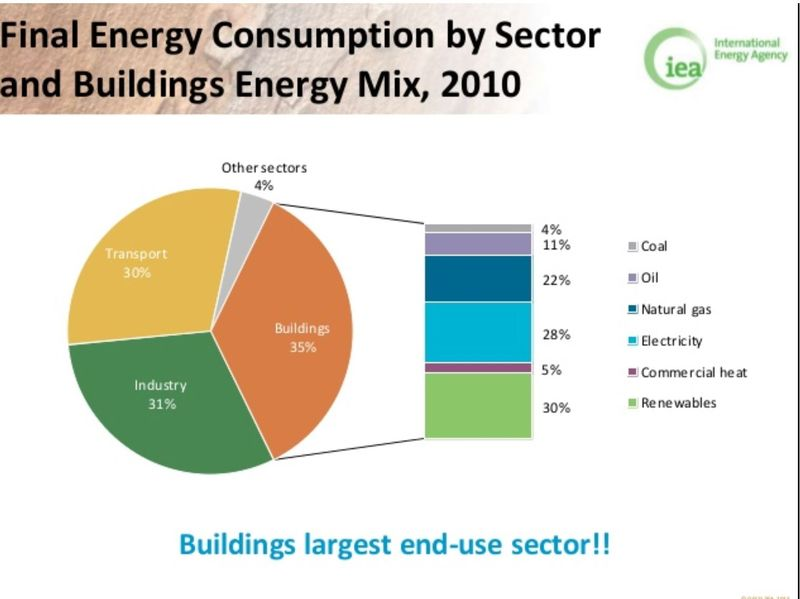 Energy consumption by sector buildings transport industry