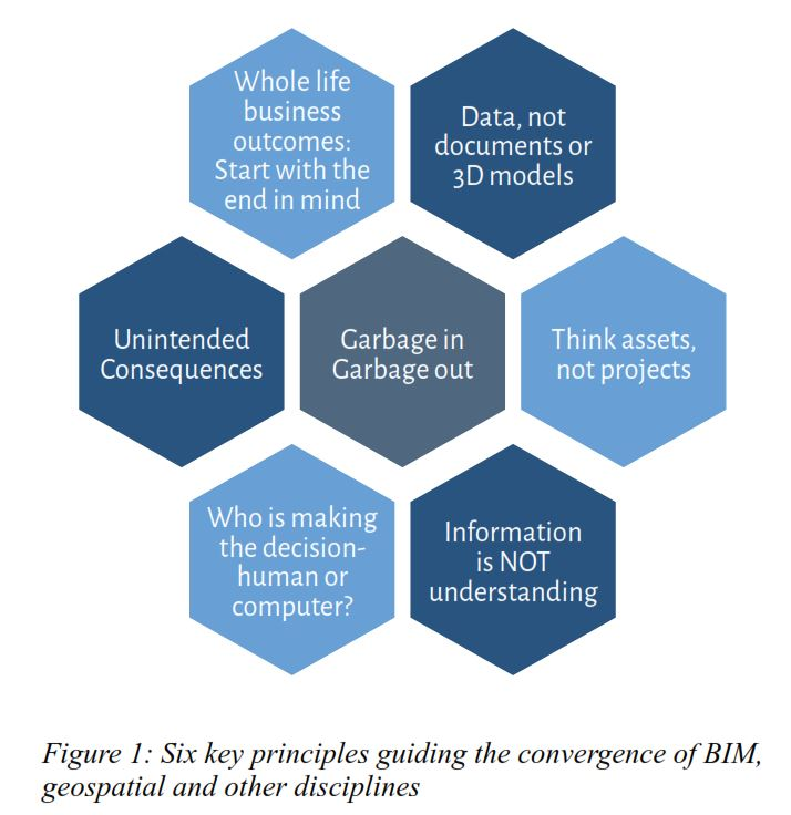 Anne Kemp six principles for geospatial BIM integration