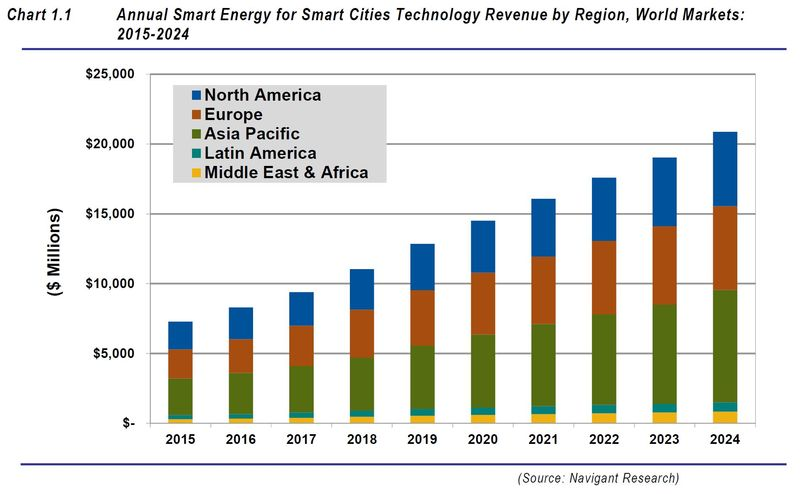 Smart energy for smart cities 2015-2024 Navigant Research