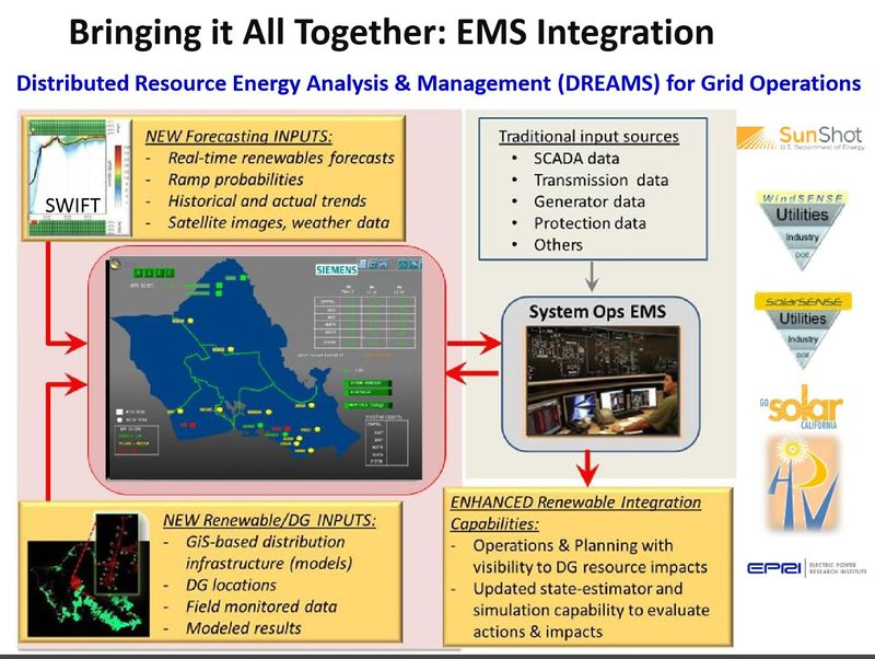 HECO DREAMS EMS Integration
