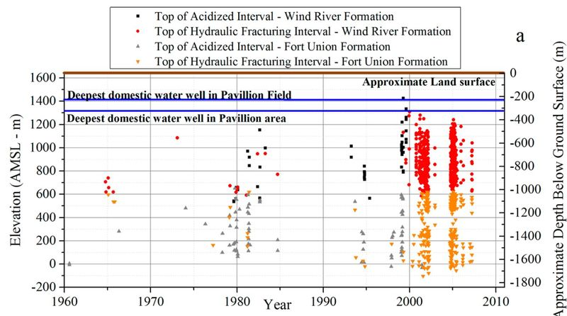 Depth of fracturing and stimulation in Pavillion WY  Stanford study