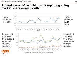 Customer switching 2015-2016 Energy UK