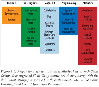 Data scientists skills Harlan Harris OReilly