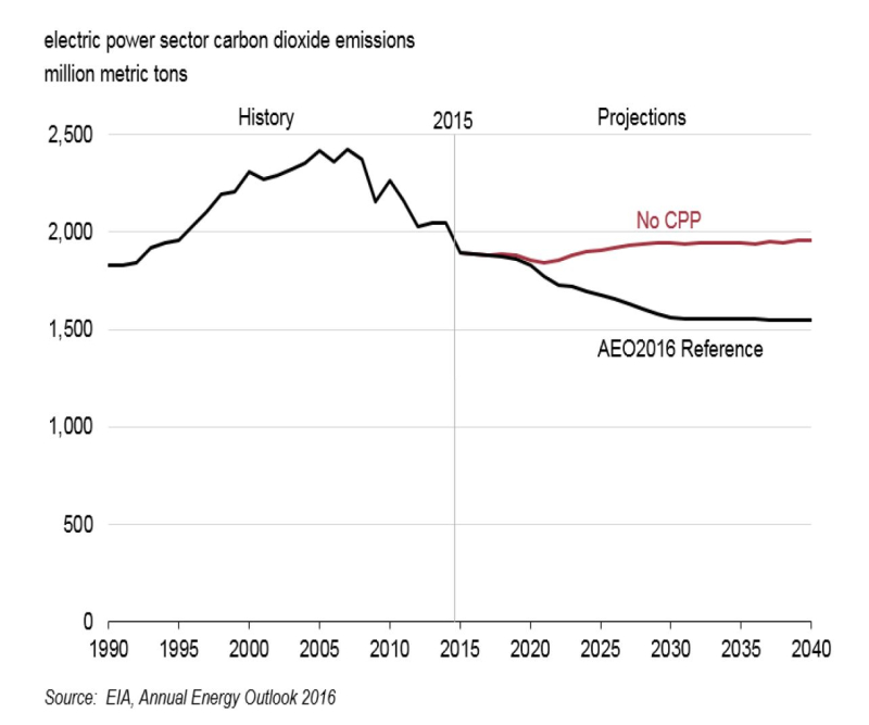 AEO2016 Electricity generation emissions 2000-2040