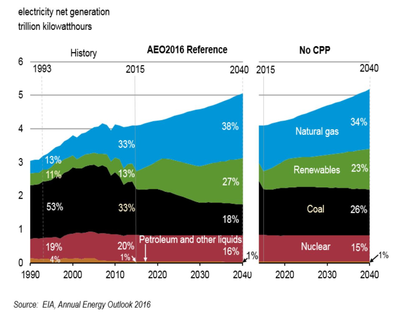 AEO2016 Electricity generation by fuel type 2000-2040