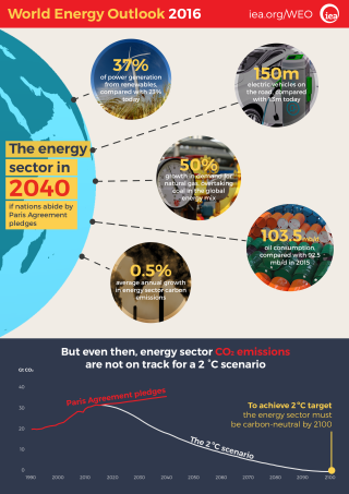 World energy outlook 2016 IEA 161115WEO16Infographic