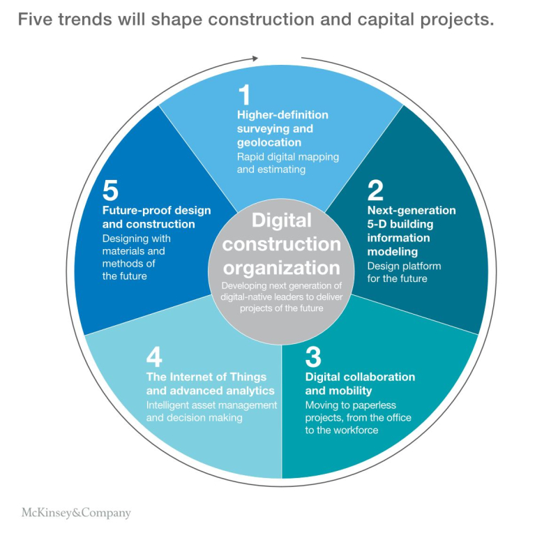 Transforming the construction industry McKinsey