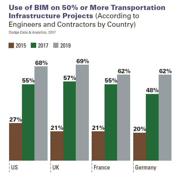 BIM in Infrastructure Dodge Change in BIM implementation 2015 2017 2019