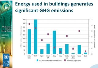 Emissions from buildings IEA