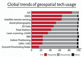 Geospatial World Survey technologies used globally