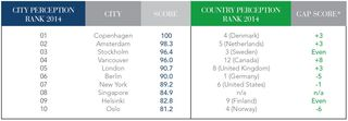Green cities and countries GGEI