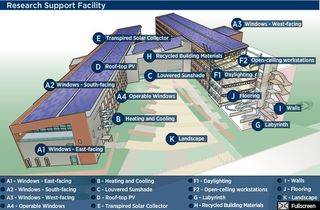 NREL Research Support Facility Golden CO Net Zero Energy Building