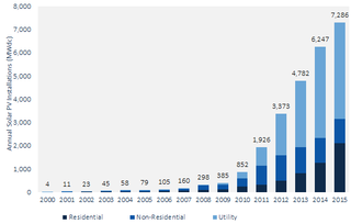 Solar capacity growth GTM smi-2015