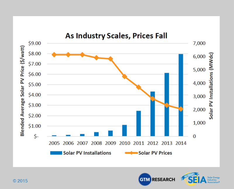 Solar-Industry-Prices-2014