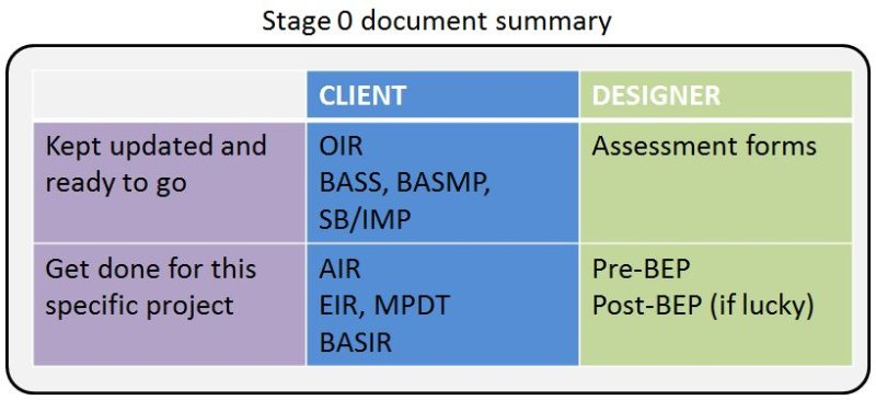 BIM Stage 0 document summary