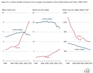 China and US emissions and energy intensity to 2012 EIA figure_9-2