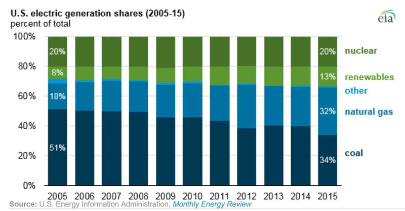 US electric power generation fuel mix historical EIA 2016