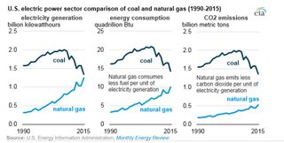 Generation and emissions natural gas and coal EIA 2016