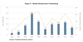 Infrastructure funding private since 2004