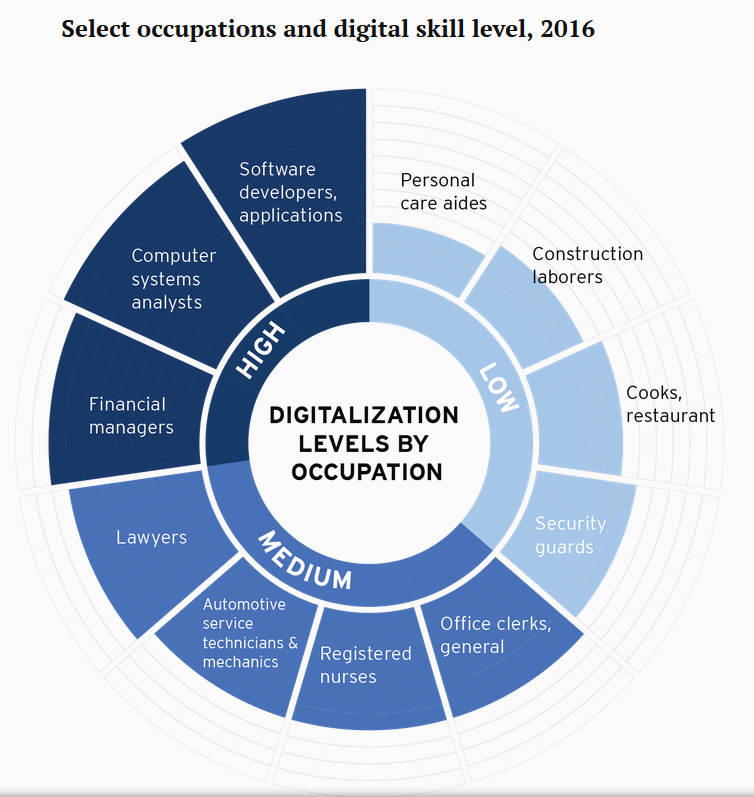 Digital skill level and occupation Brookings