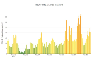 Hourly fine particle levels in Allard SensorUp