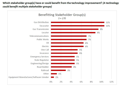 Stakeholder ground benefitting from new underground technology CGA Tech report 2017